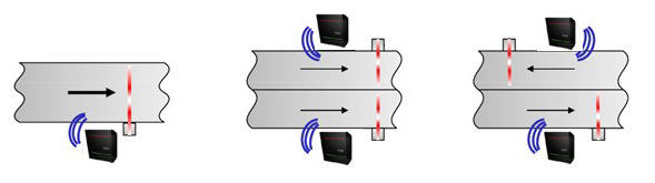 myAXXESS UHF - Beispiel 1