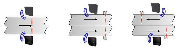 myAXXESS UHF - Beispiel 2